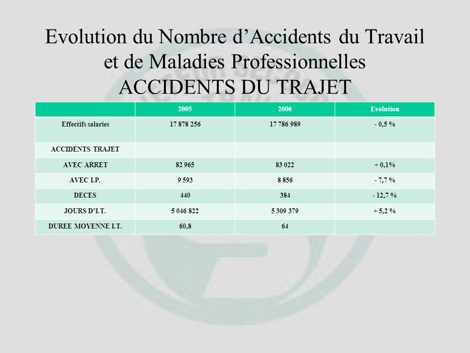 Evolution du Nombre d'Accidents du Travail et de Maladies Professionnelles ACCIDENTS DU TRAJET