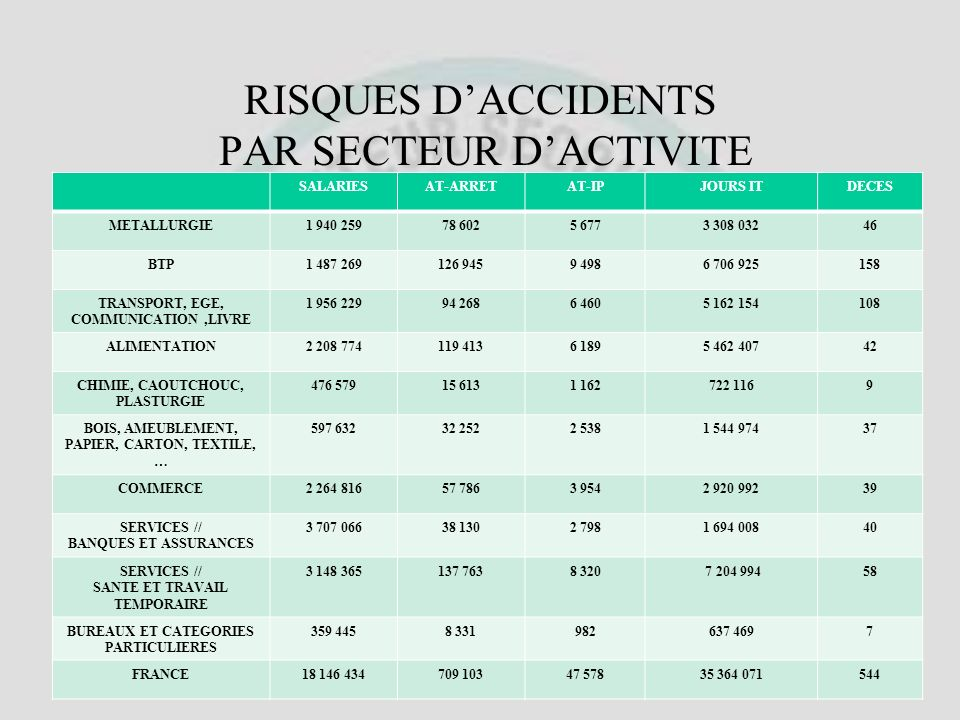 RISQUES D'ACCIDENTS PAR SECTEUR D'ACTIVITE