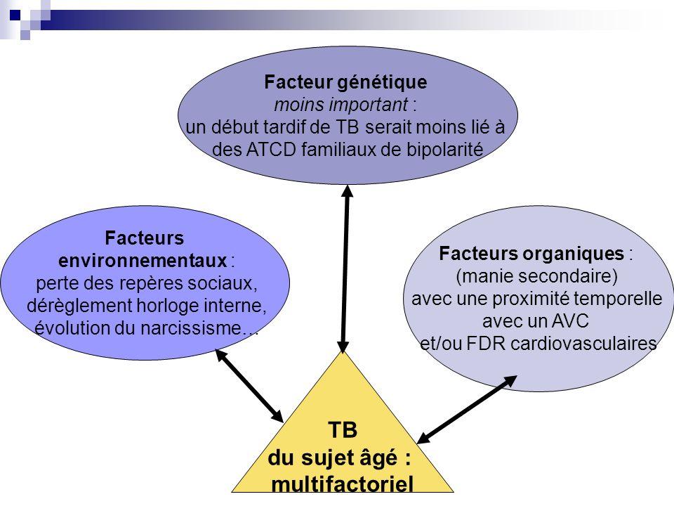 TB du sujet âgé : multifactoriel