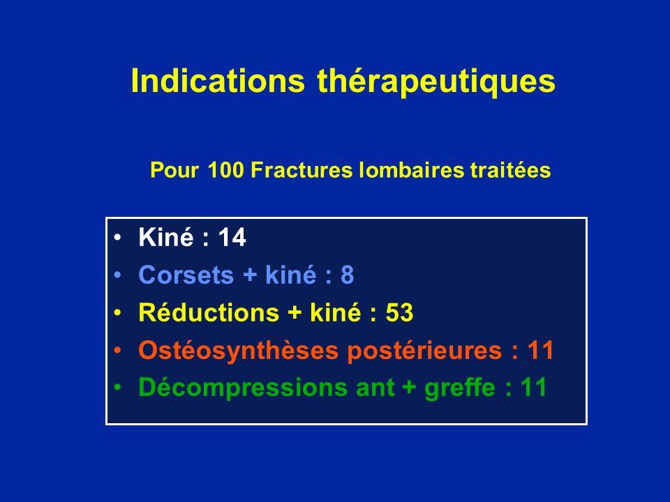 Pour 100 Fractures lombaires traitées