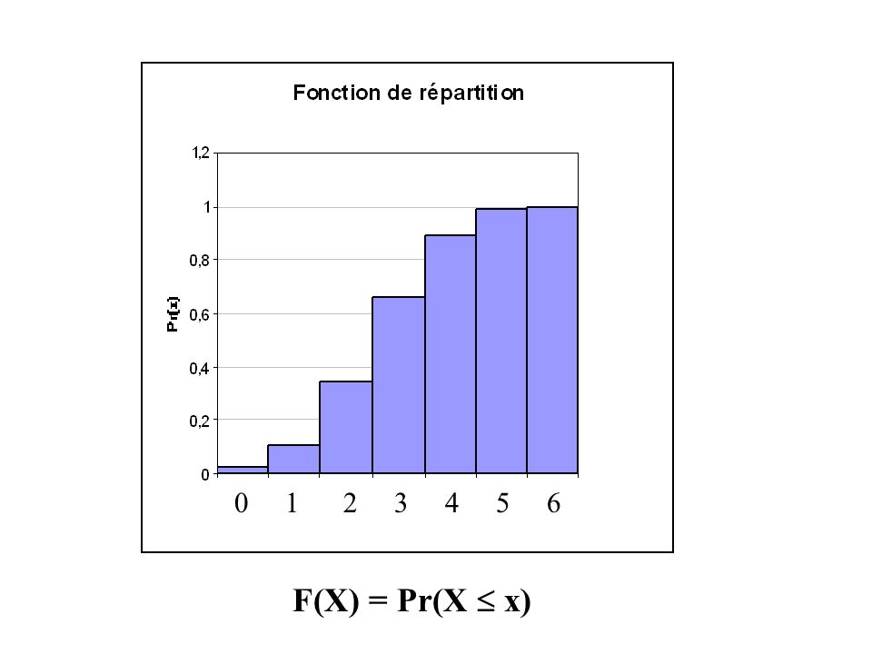 0 1 2 3 4 5 6 F(X) = Pr(X  x)