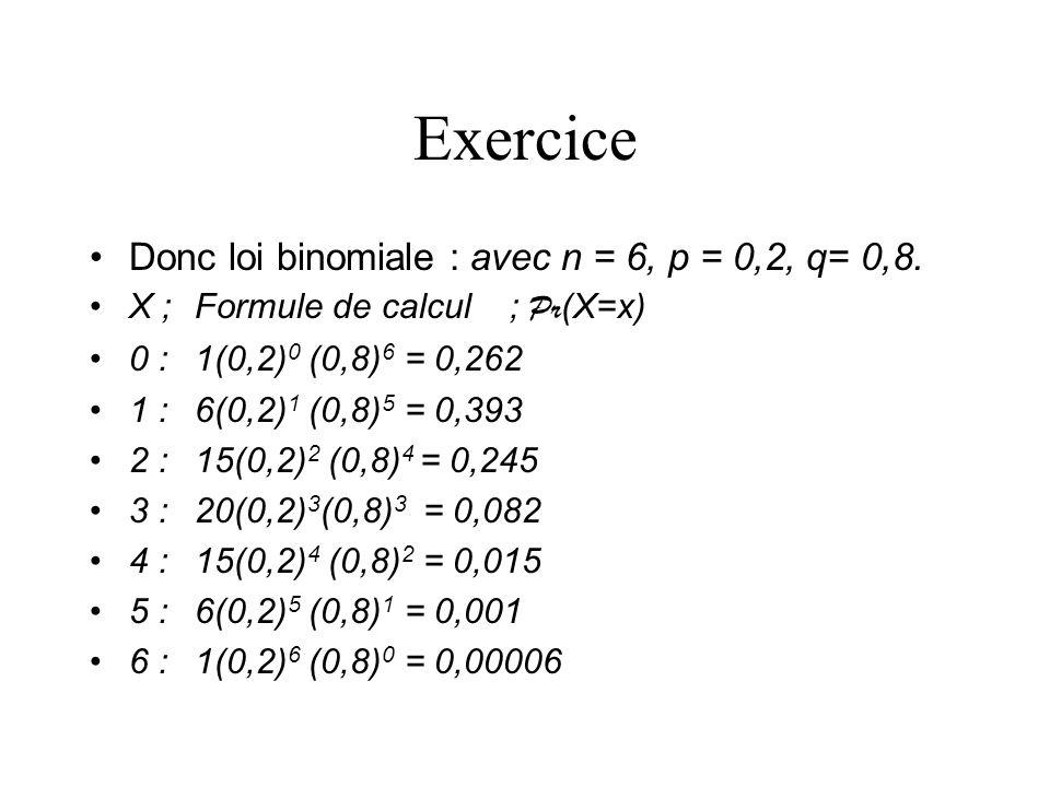 Exercice Donc loi binomiale : avec n = 6, p = 0,2, q= 0,8.