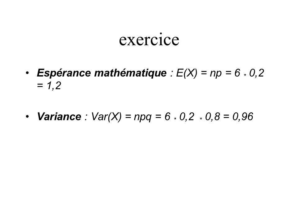 exercice Espérance mathématique : E(X) = np = 6 * 0,2 = 1,2