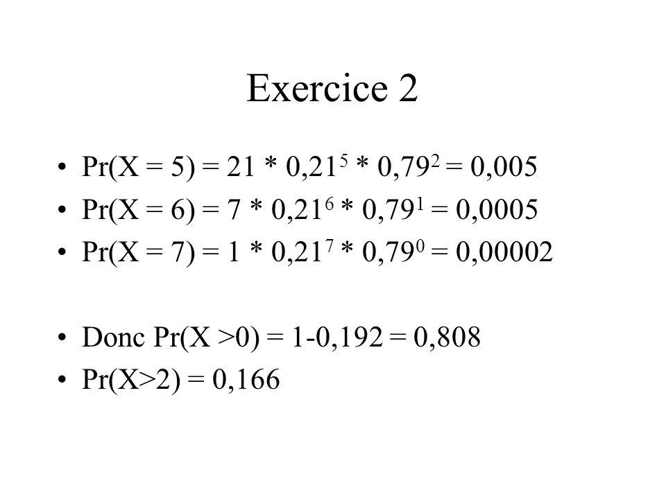Exercice 2 Pr(X = 5) = 21 * 0,215 * 0,792 = 0,005. Pr(X = 6) = 7 * 0,216 * 0,791 = 0,0005. Pr(X = 7) = 1 * 0,217 * 0,790 = 0,00002.