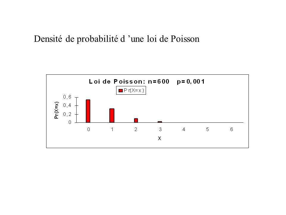 Densité de probabilité d 'une loi de Poisson