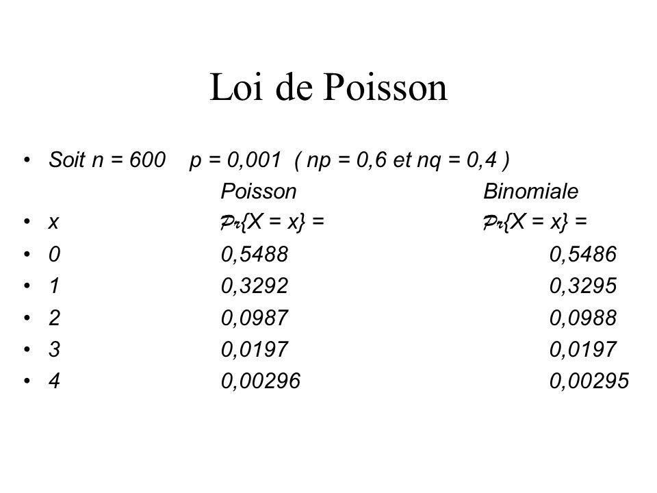 Loi de Poisson Soit n = 600 p = 0,001 ( np = 0,6 et nq = 0,4 )