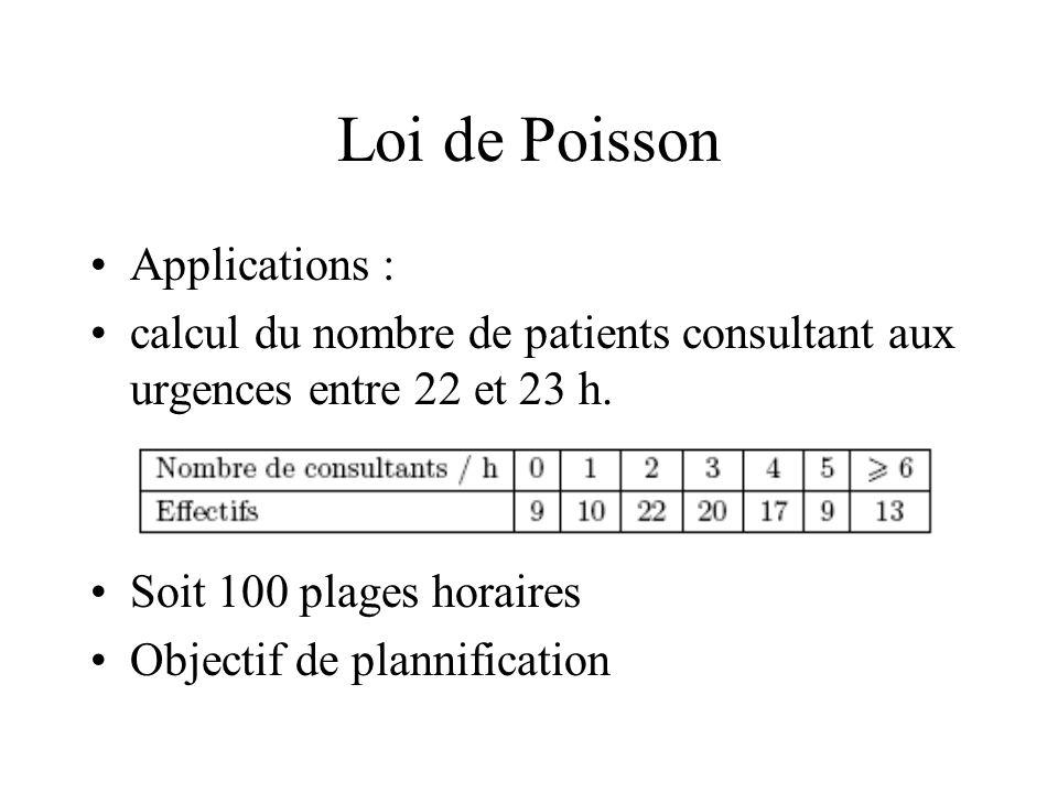 Loi de Poisson Applications :