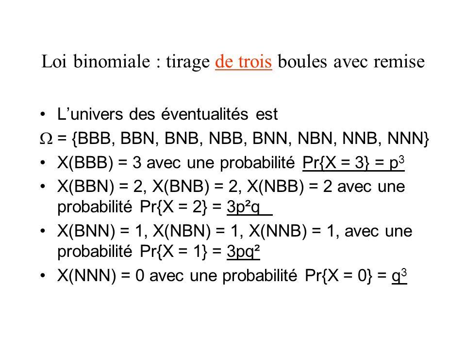 Loi binomiale : tirage de trois boules avec remise