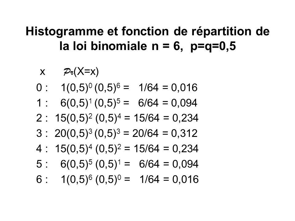 Histogramme et fonction de répartition de la loi binomiale n = 6, p=q=0,5