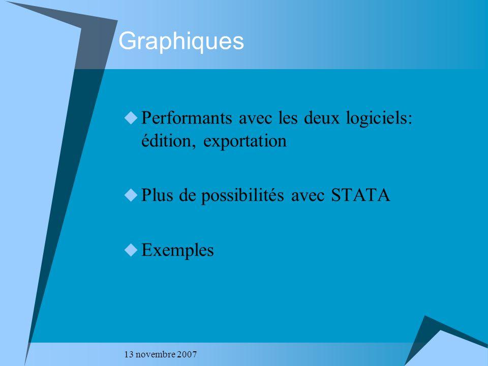 Graphiques Performants avec les deux logiciels: édition, exportation