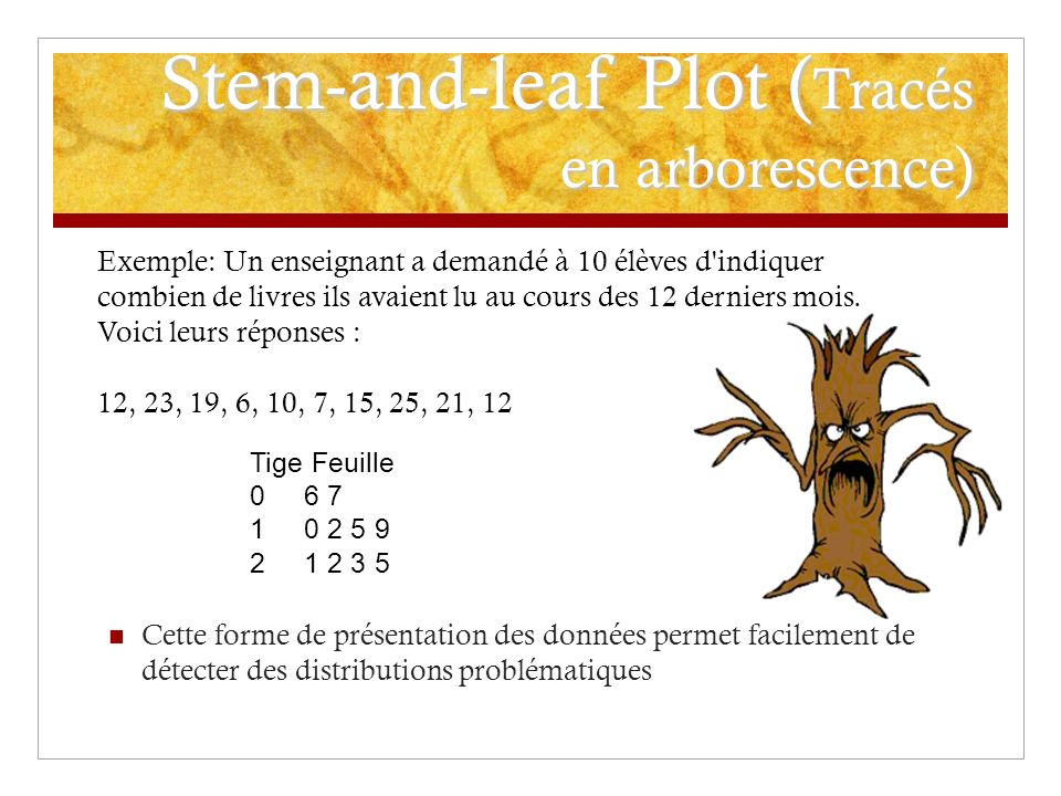 Stem-and-leaf Plot (Tracés en arborescence)