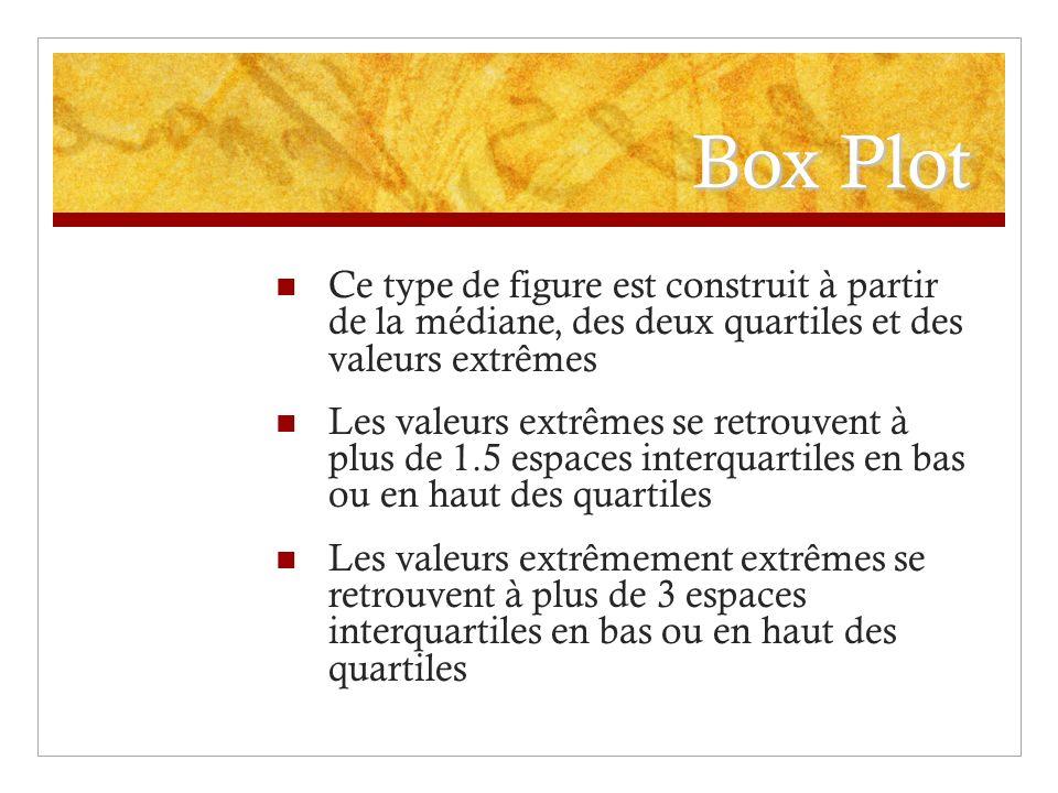 Box Plot Ce type de figure est construit à partir de la médiane, des deux quartiles et des valeurs extrêmes.