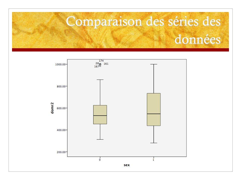 Comparaison des séries des données