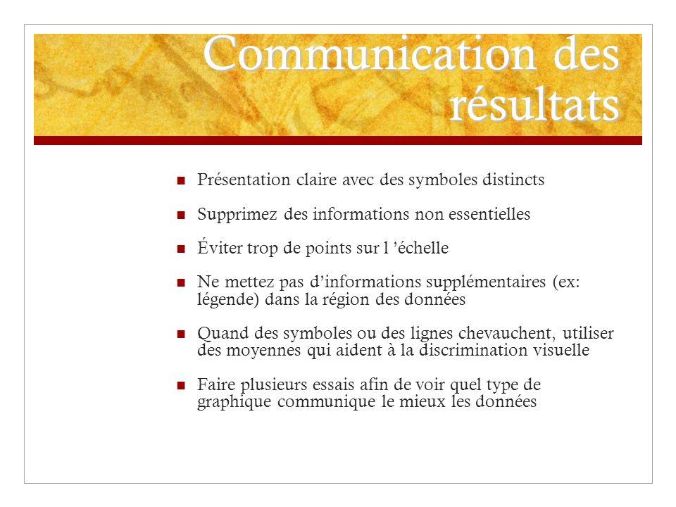 Communication des résultats