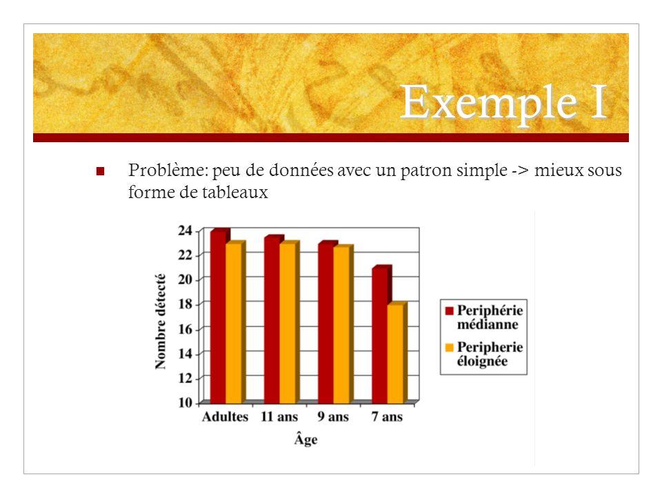 Exemple I Problème: peu de données avec un patron simple -> mieux sous forme de tableaux