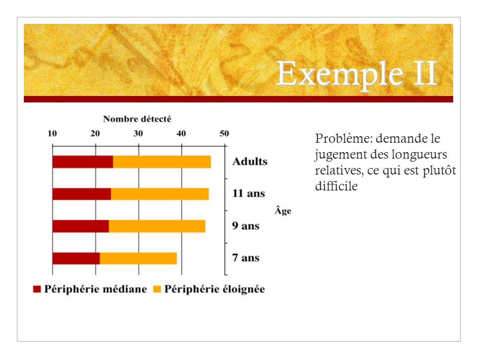 Exemple II Problème: demande le jugement des longueurs relatives, ce qui est plutôt difficile