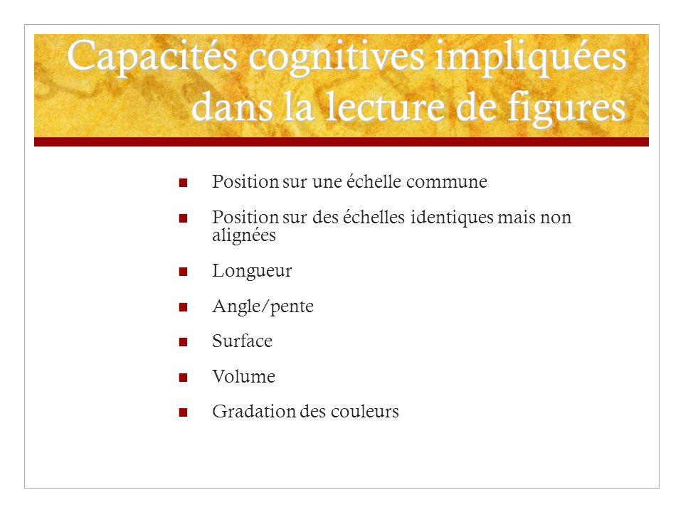Capacités cognitives impliquées dans la lecture de figures