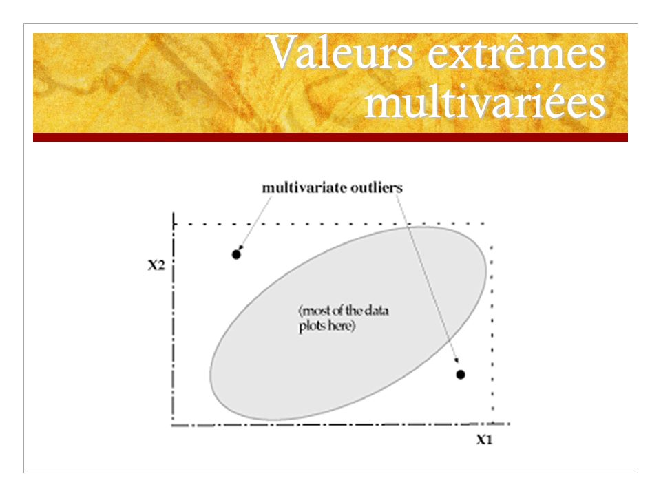 Valeurs extrêmes multivariées