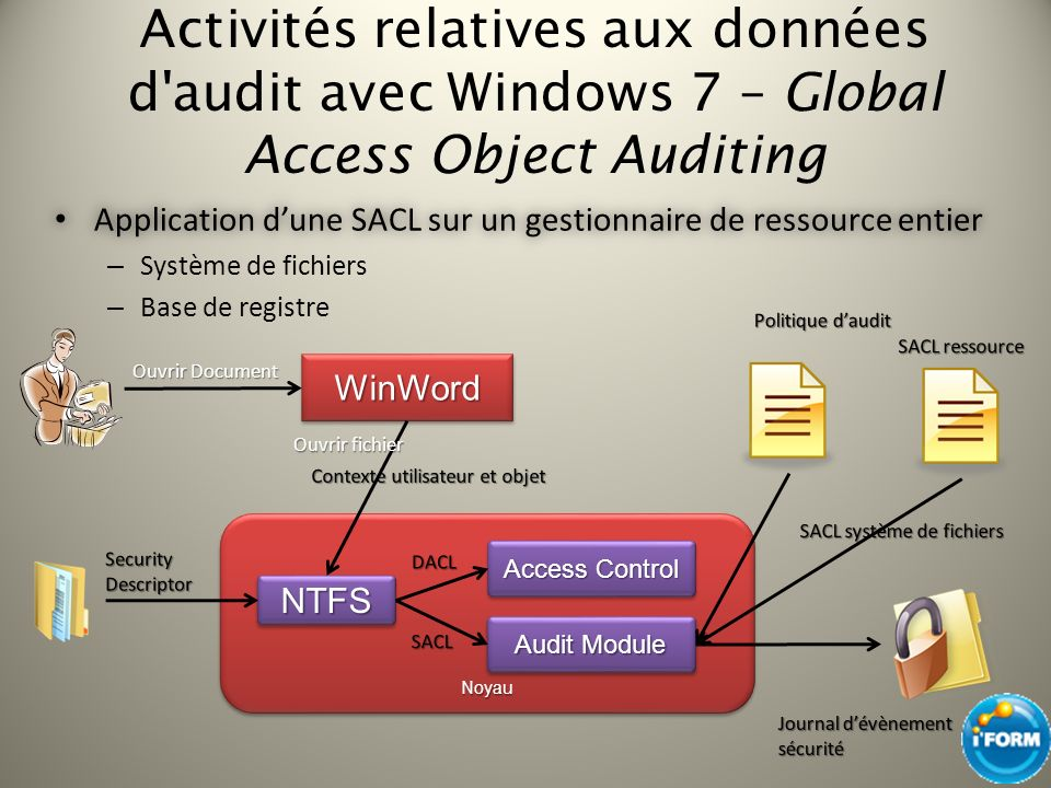 Activités relatives aux données d audit avec Windows 7 – Global Access Object Auditing