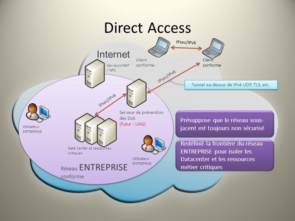 Tunnel au-dessus de IPv4 UDP, TLS, etc.