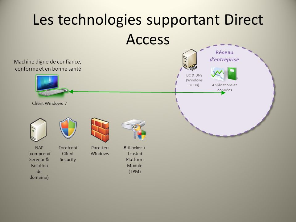Les technologies supportant Direct Access