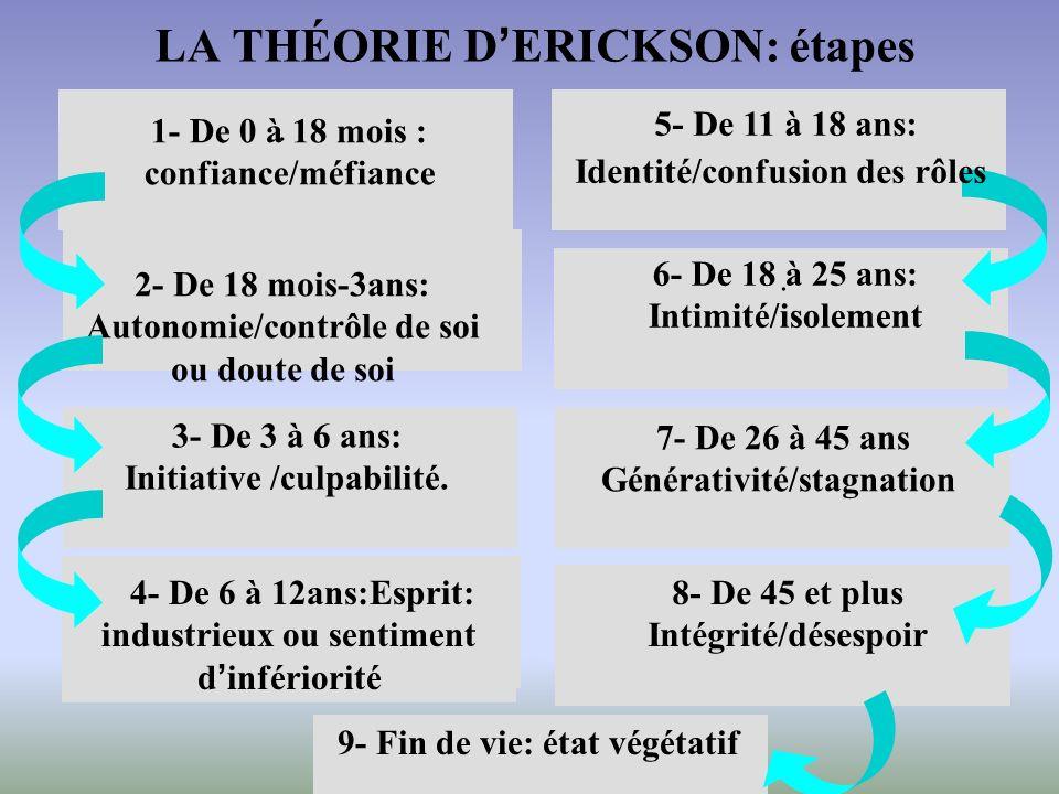 LA THÉORIE D'ERICKSON: étapes