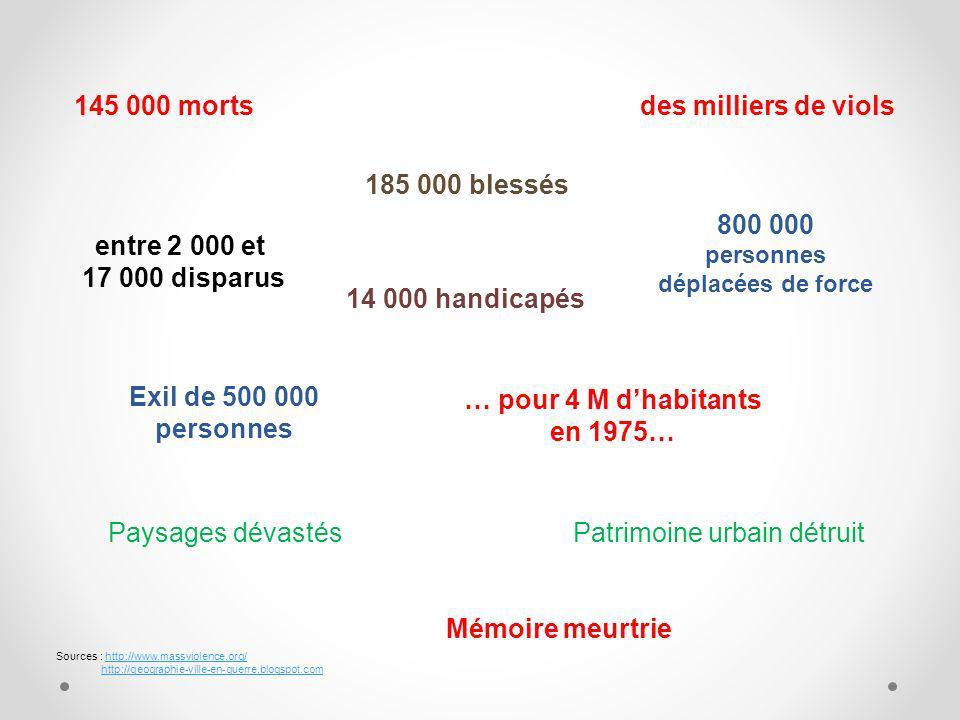 800 000 personnes déplacées de force … pour 4 M d'habitants en 1975…