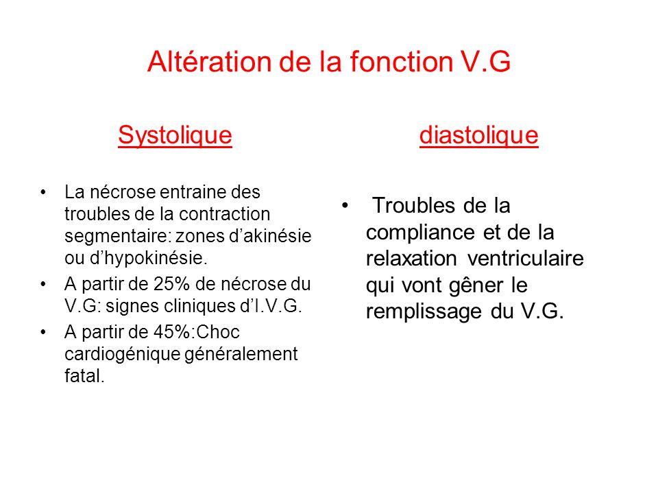 Altération de la fonction V.G
