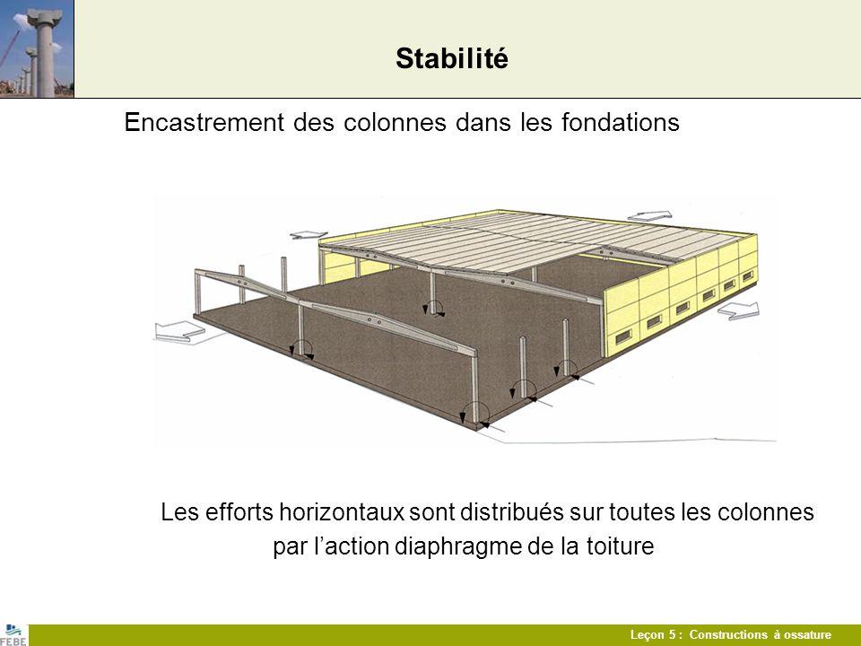 Stabilité Encastrement des colonnes dans les fondations