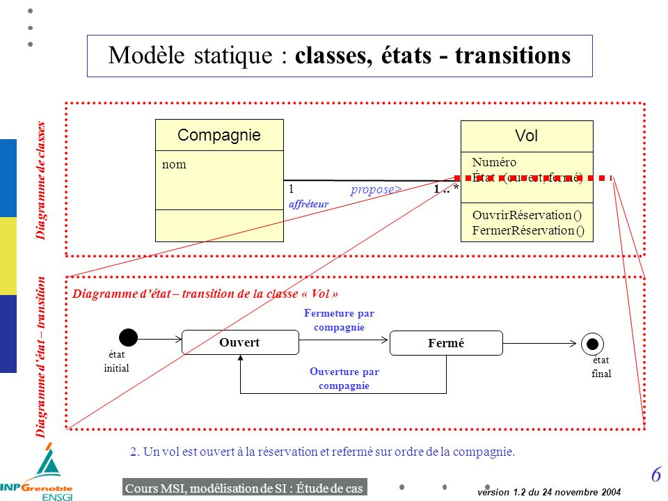Modèle statique : classes, états - transitions