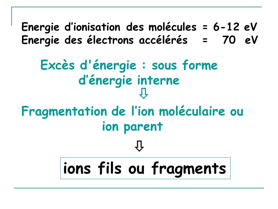   ions fils ou fragments