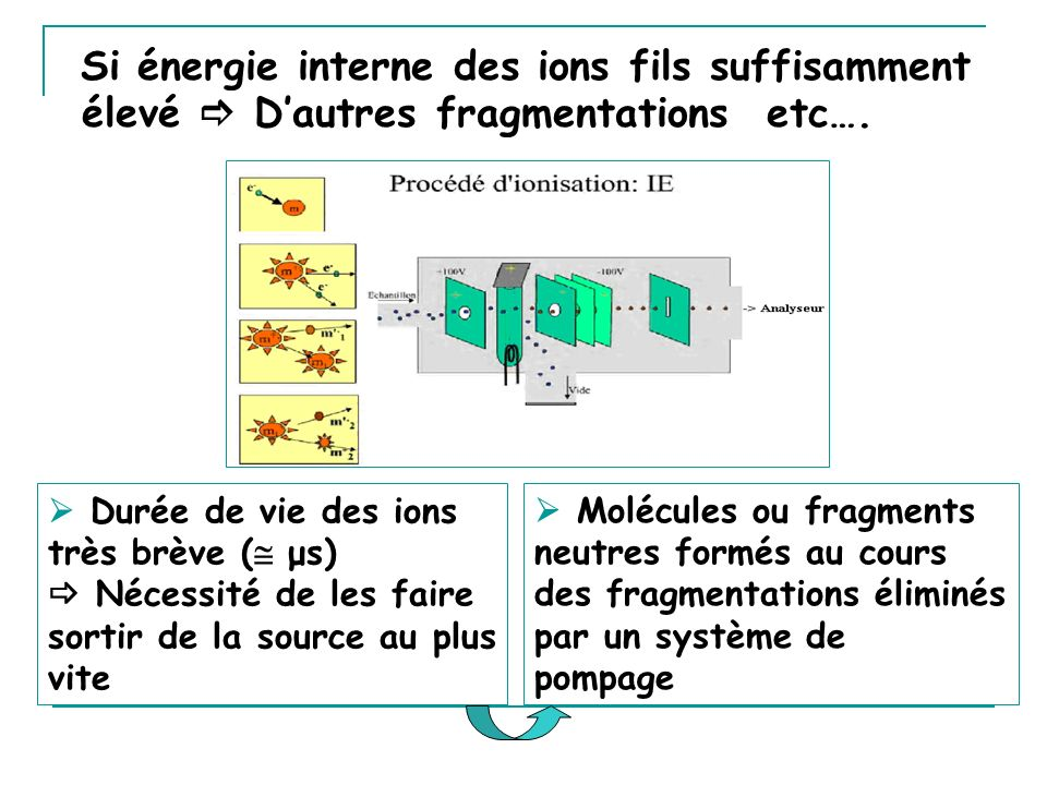 Si énergie interne des ions fils suffisamment élevé  D'autres fragmentations etc….