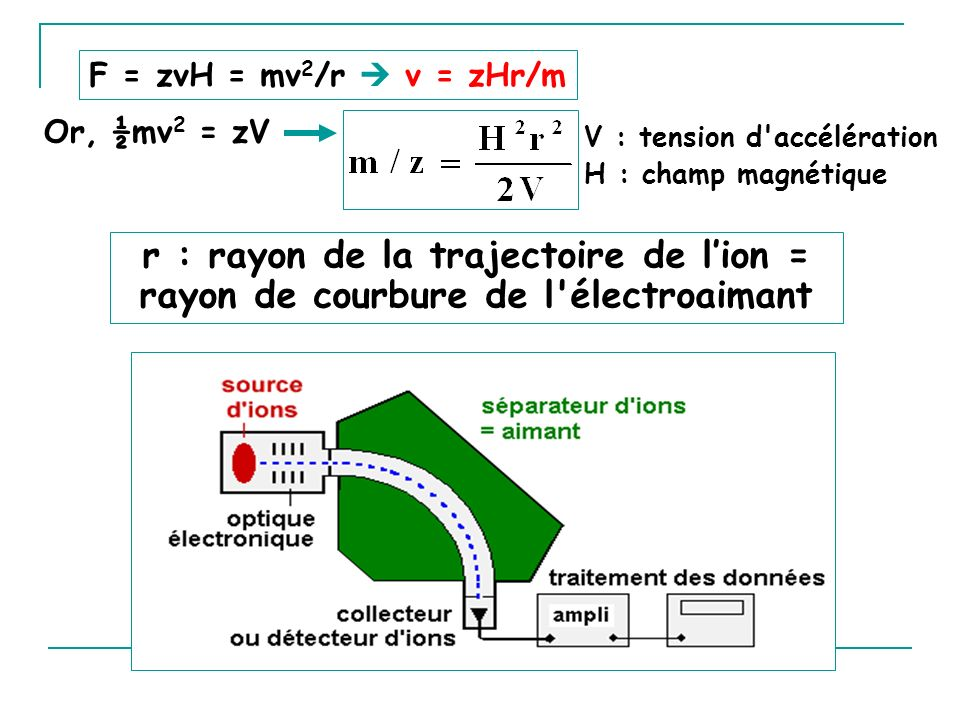 F = zvH = mv2/r  v = zHr/m Or, ½mv2 = zV. V : tension d accélération H : champ magnétique.