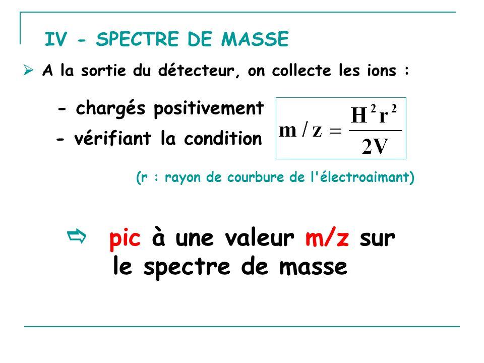  pic à une valeur m/z sur le spectre de masse