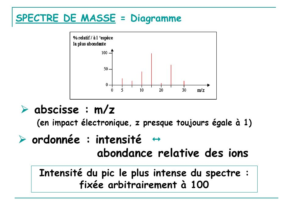  ordonnée : intensité  abondance relative des ions