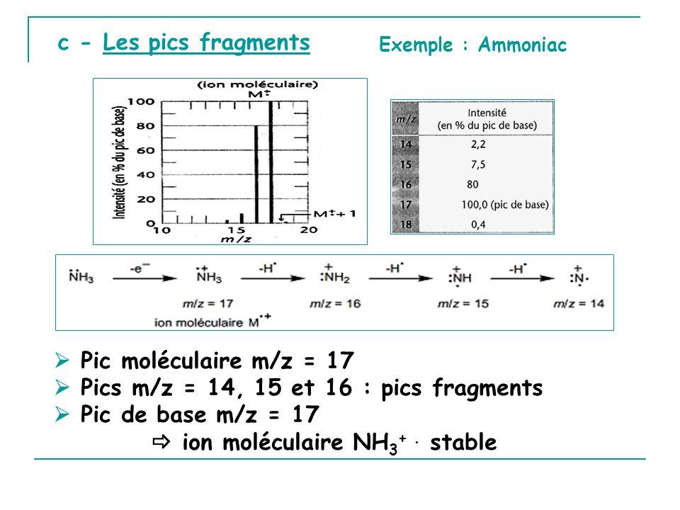  Pics m/z = 14, 15 et 16 : pics fragments  Pic de base m/z = 17