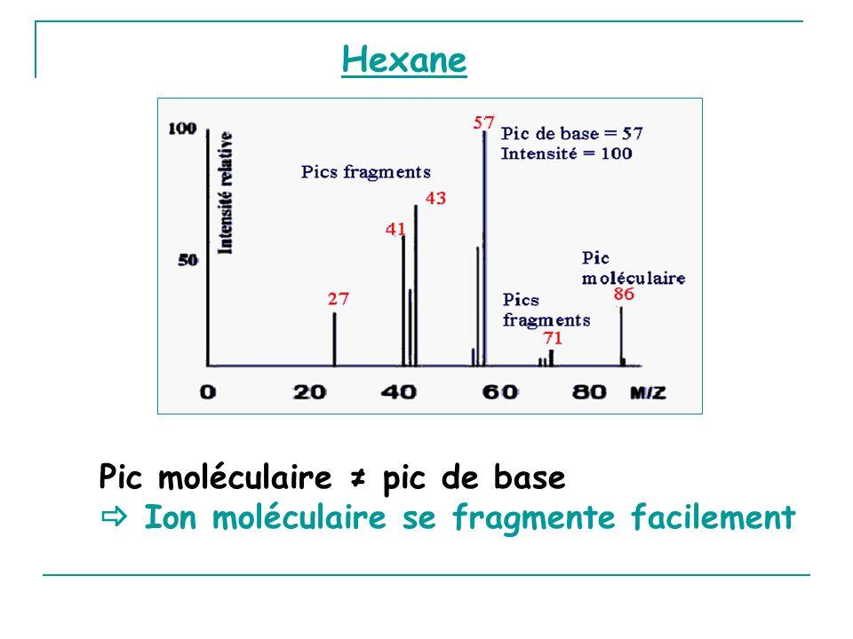 Hexane Pic moléculaire ≠ pic de base