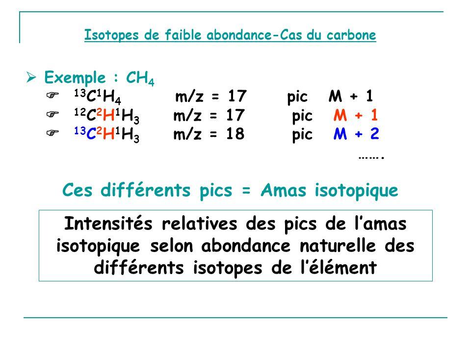 Ces différents pics = Amas isotopique