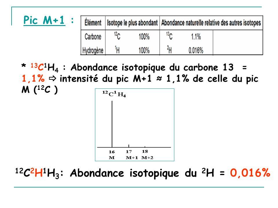 12C2H1H3: Abondance isotopique du 2H = 0,016%