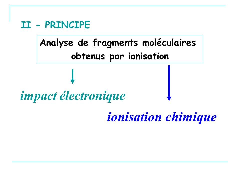 Analyse de fragments moléculaires obtenus par ionisation