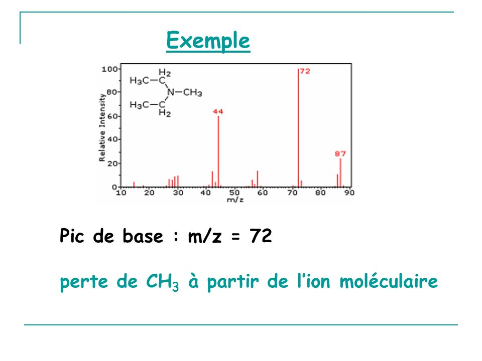 Exemple Pic de base : m/z = 72