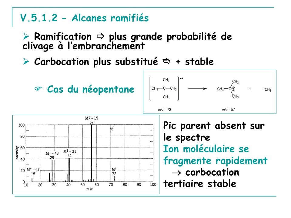 V.5.1.2 - Alcanes ramifiés  Ramification  plus grande probabilité de clivage à l'embranchement  Carbocation plus substitué  + stable.
