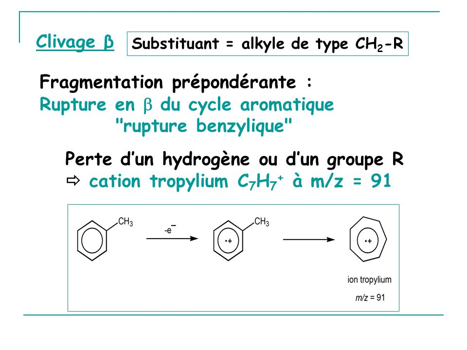 Fragmentation prépondérante : Rupture en  du cycle aromatique