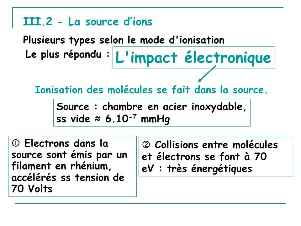 L impact électronique III.2 - La source d'ions