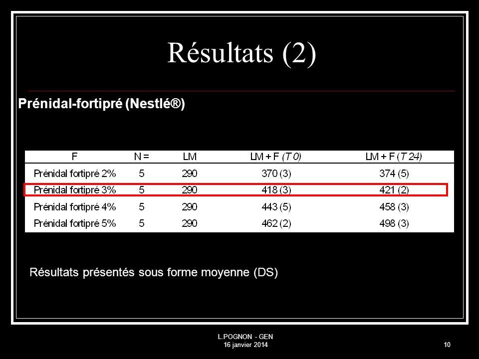 Résultats (2) Prénidal-fortipré (Nestlé®)