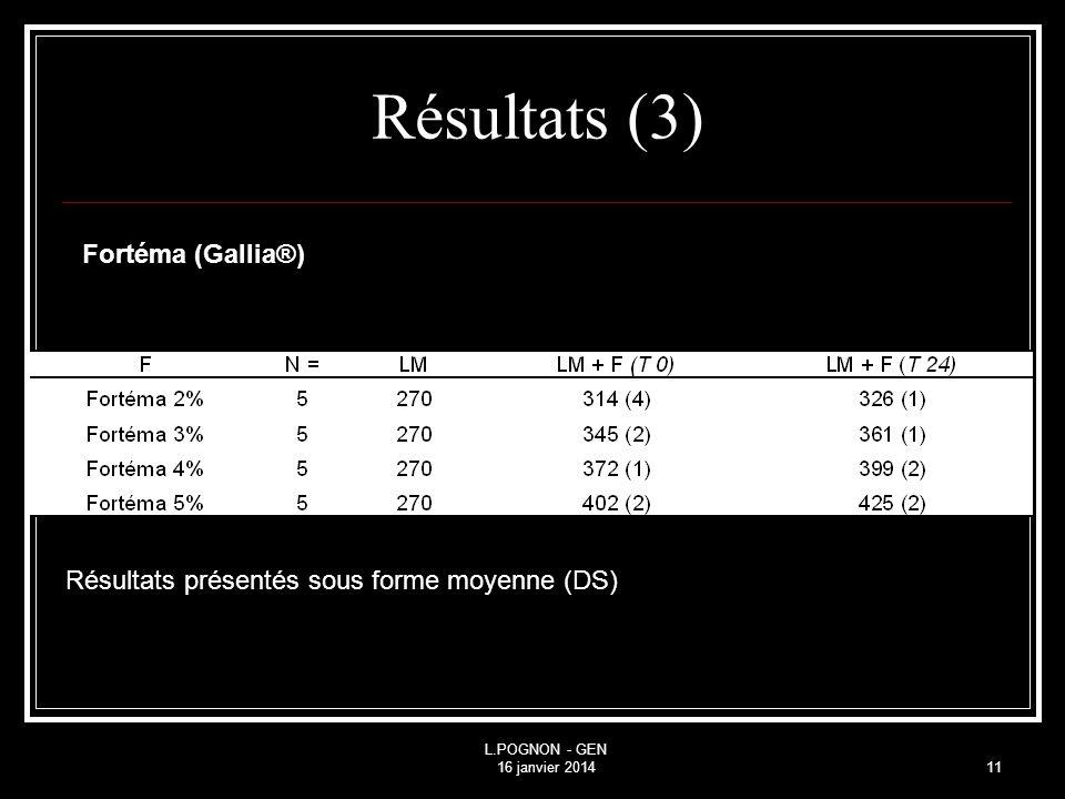 Résultats (3) Fortéma (Gallia®)