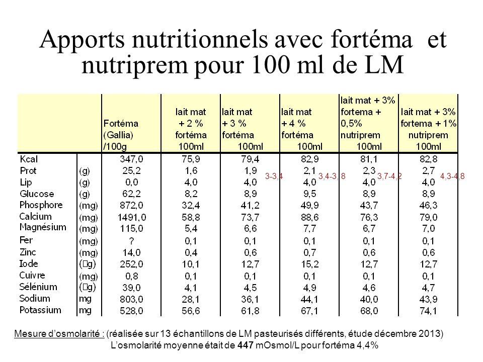 Apports nutritionnels avec fortéma et nutriprem pour 100 ml de LM