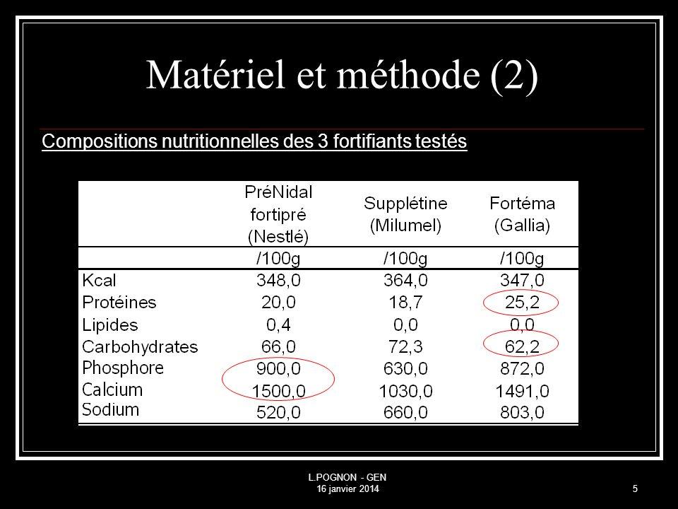 Matériel et méthode (2) Compositions nutritionnelles des 3 fortifiants testés.