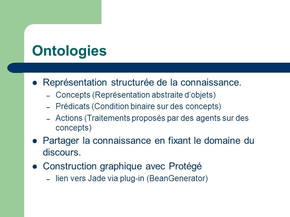 Ontologies Représentation structurée de la connaissance.