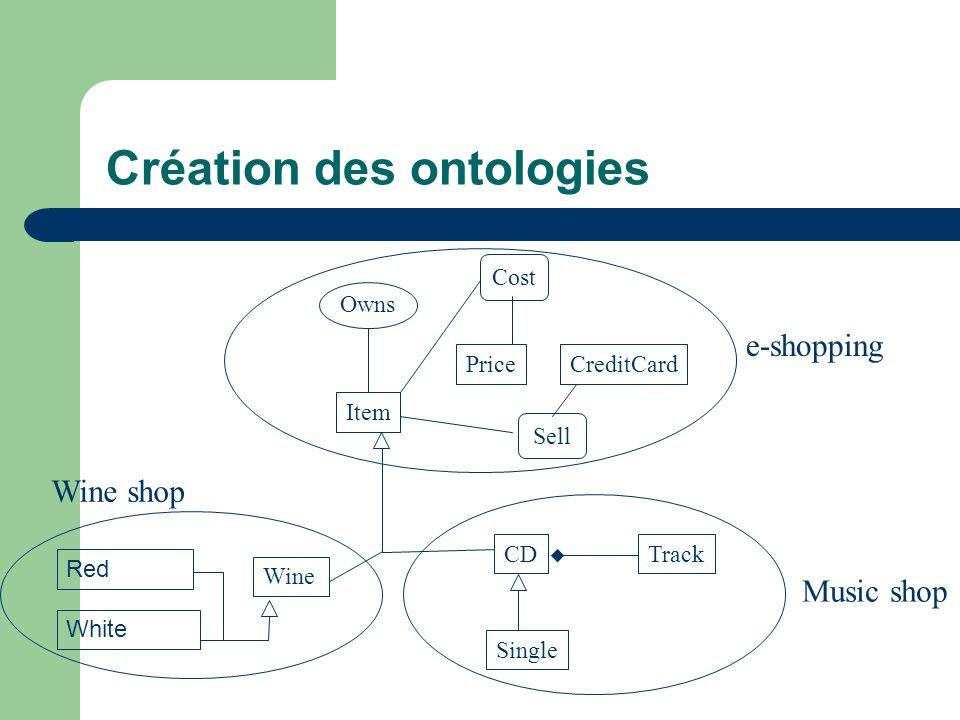 Création des ontologies